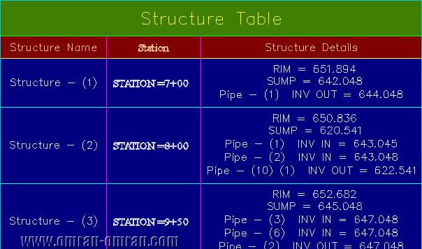 شکل نهایی جدول