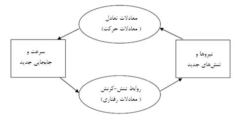 نمودار ترتیب محاسبات در نرم افزار FLAC 2D