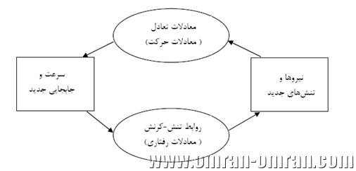 شکل 1 نمودار ترتیب محاسبات در نرم افزار FLAC 2D